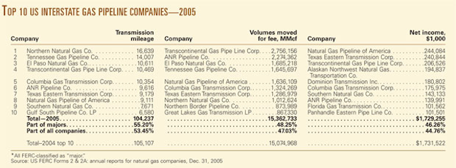 SPECIAL REPORT: US gas carriers' 2005 net incomes climb