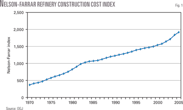 Study updates refinery investment cost curves | Oil & Gas
