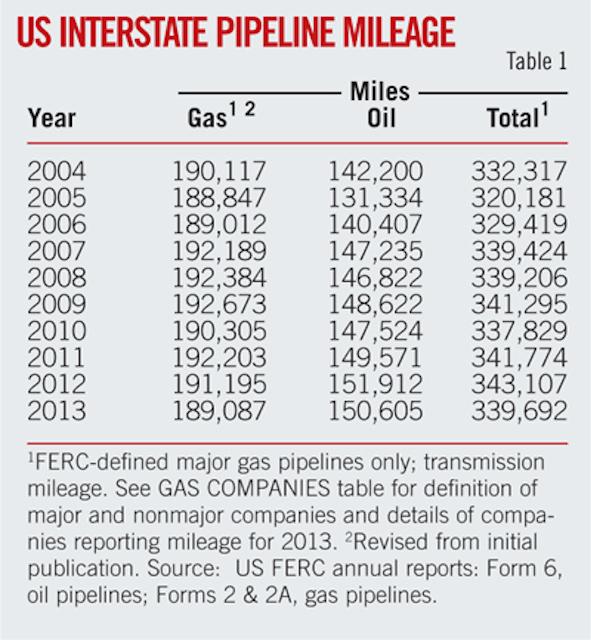 Crude oil pipeline growth, revenues surge
