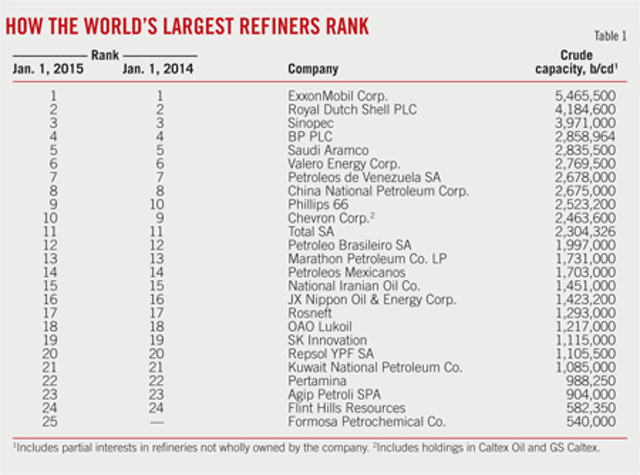 Asia-Pacific refining primed for capacity growth   Oil & Gas