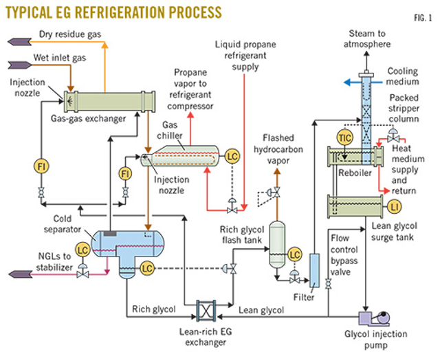 Optimizing refrigeration process increases LPGs, reduces