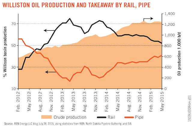 End of The Line: Could Bakken Crude-by-Rail Transport