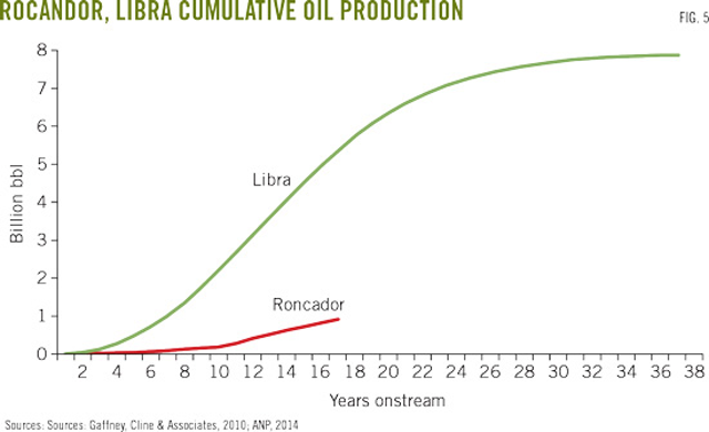 Roncador production highlights Libra opportunity offshore