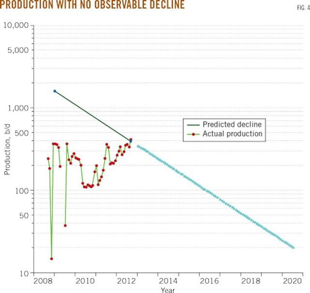 Type-well analysis improves decline curve estimation | Oil & Gas Journal