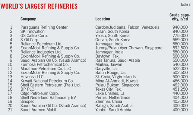 Asia, Middle East lead modest recovery in global refining