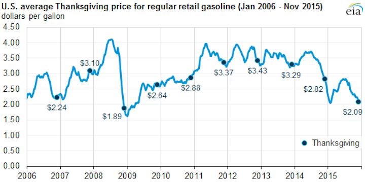 Content Dam Ogj Online Articles 2015 11 Nov25eiagasoline