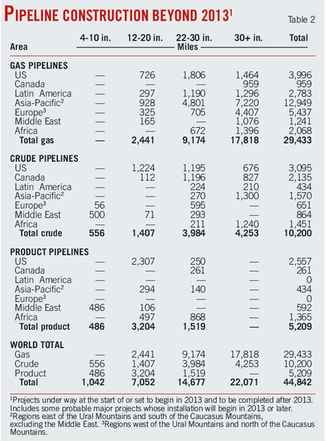 Worldwide Pipeline Construction: Crude, products plans push 2013