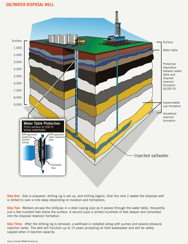 Diagram Of Injection Wells - Wiring Diagram Review on