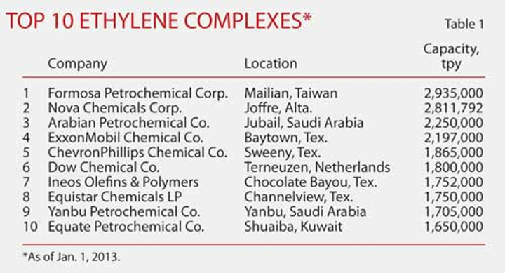 Global ethylene capacity poised for major expansion | Oil