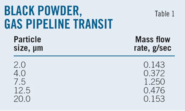 Pipe diameter does not affect black powder distribution