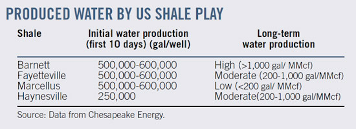 Accenture: US shale gas operations offer lessons for other