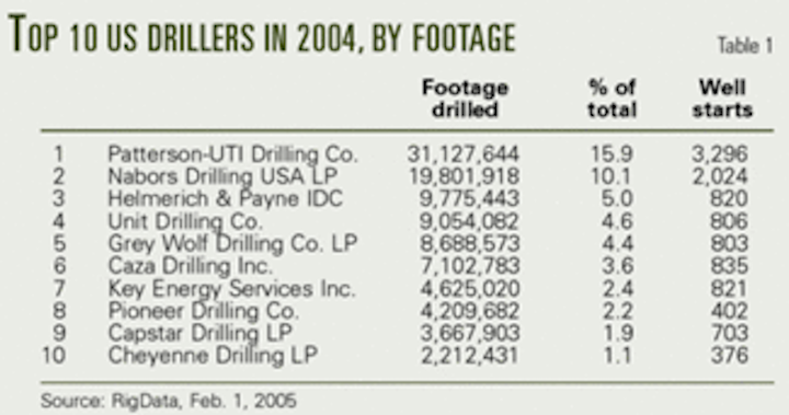 Land rigs in demand