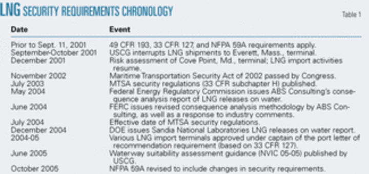 Risk-based decision making keys LNG terminal siting | Oil & Gas Journal