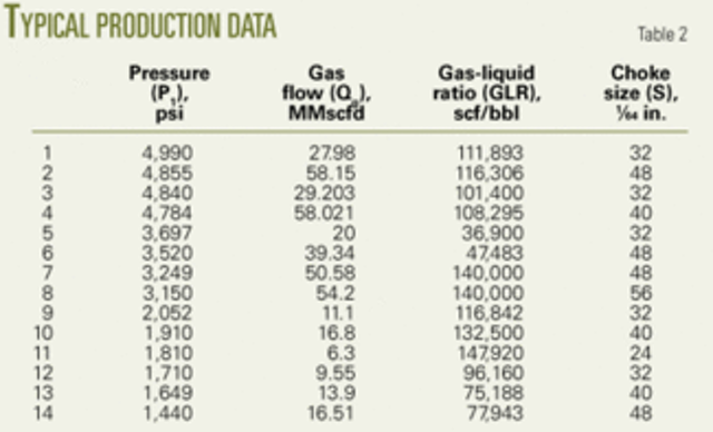Correlation determines gas-condensate flow through chokes | Oil