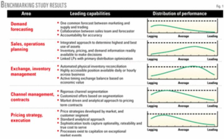 Study spots downstream supply-chain improvements | Oil & Gas Journal