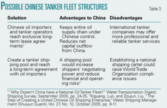 China seeks oil security with new tanker fleet | Oil & Gas