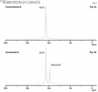 Ionic Liquid Alkylation Process Produces High