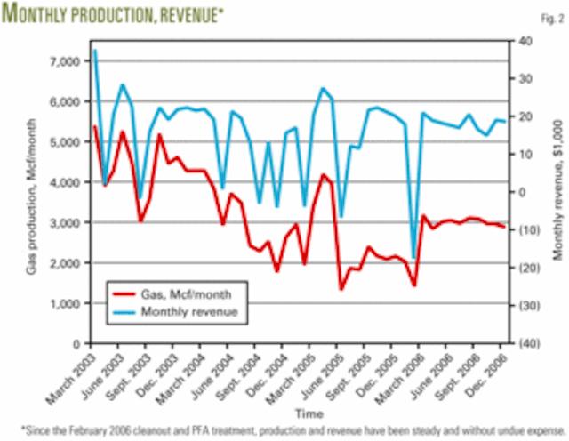 XTO Energy extends life of Arkansas wells | Oil & Gas Journal