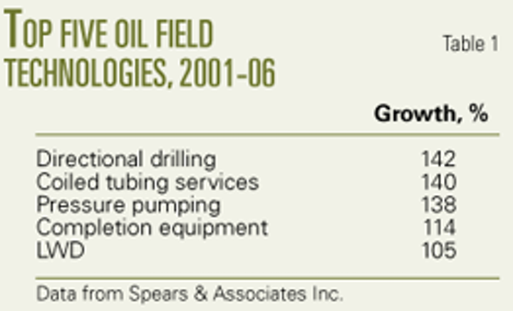 DRILLING MARKET FOCUS: Coiled tubing market grows steadily