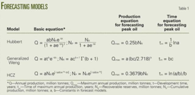Peak oil models forecast China's oil supply, demand | Oil