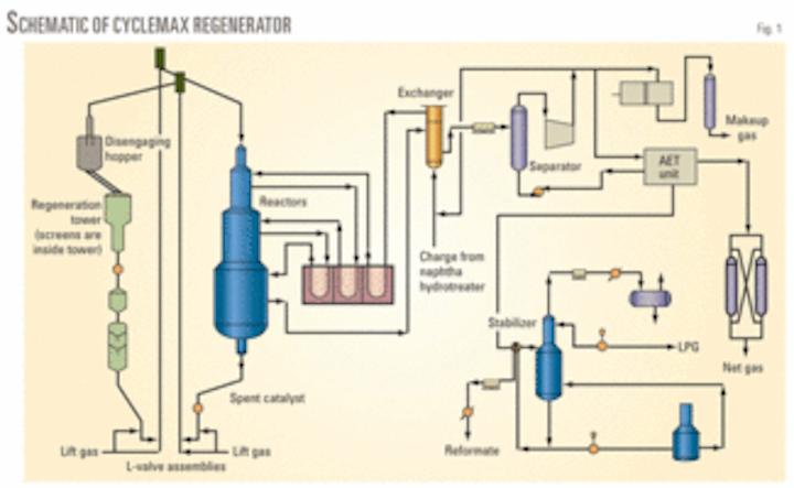 Innovative method solves catalyst pinning problem | Oil & Gas Journal