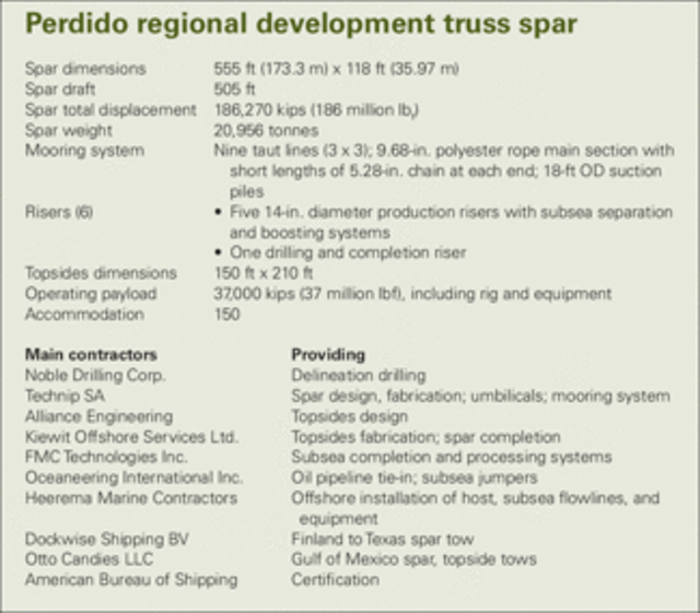 Shell installs world's deepest production spar at Perdido | Oil