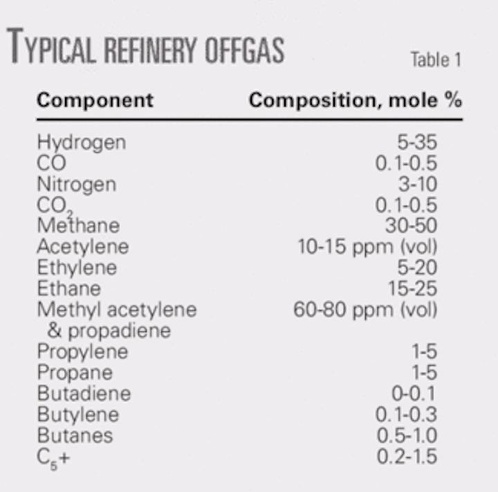 Contaminants key to refinery offgas treatment unit design