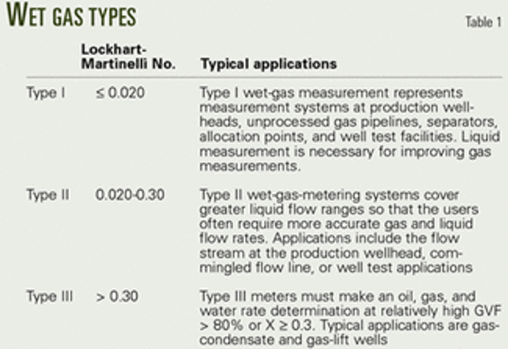 Meter designs provide wet-gas measurement alternatives | Oil