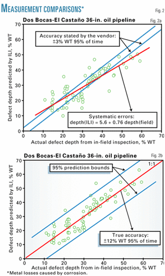 Pipeline Defect Assessment Manual Pdf