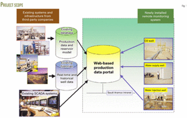 Web-based system remotely monitors Saudi wells | Oil & Gas