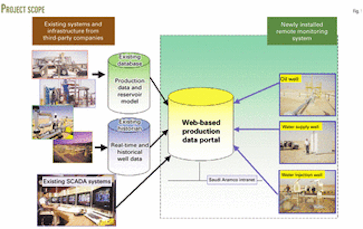 Web-based system remotely monitors Saudi wells   Oil & Gas Journal