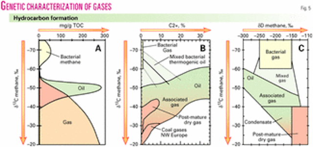 Mud gas isotope logging (MGIL) assists in oil and gas