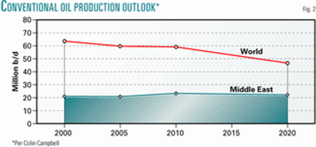 Middle East oil production to peak within next decade | Oil