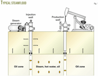 control system optimizes eor steam generator output oil Steam Turbine