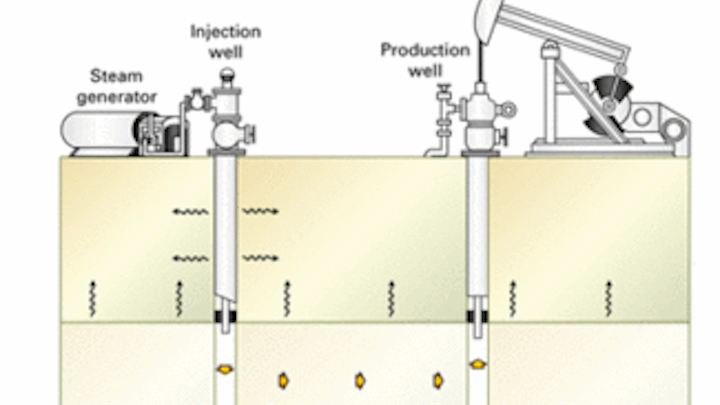 ltd  improved production safety, realized greater oil production, and saved  energy costs after implementing model-free adaptive (mfa) control on its  steam