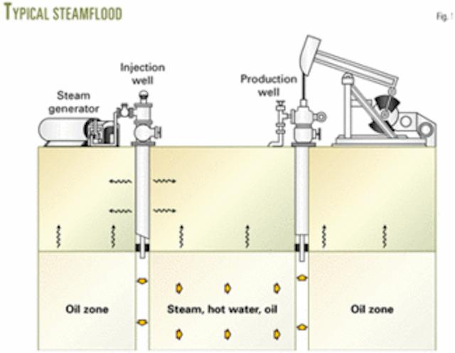 generator oil diagram control system optimizes eor steam generator output oil   gas  optimizes eor steam generator output