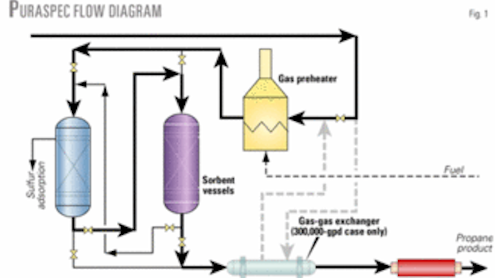 a recent study evaluated the different treating processes that remove  carbonyl sulfide (cos) from propane streams  the study grouped seven  different process