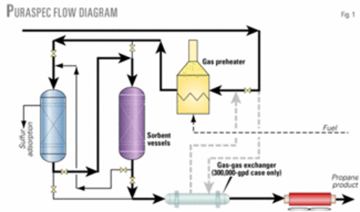 Study compares COS-removal processes | Oil & Gas Journal
