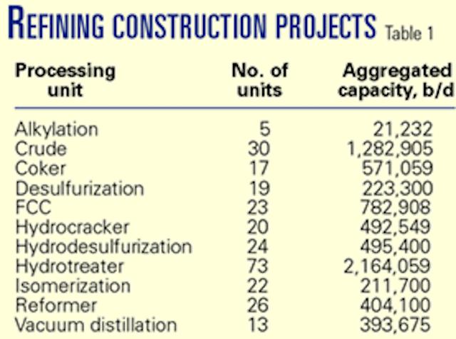 E&C contractors face tight margins, more risk | Oil & Gas Journal