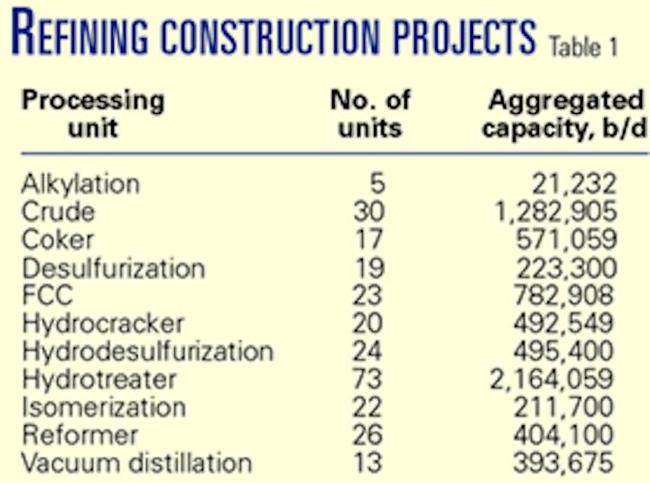 E&C contractors face tight margins, more risk | Oil & Gas