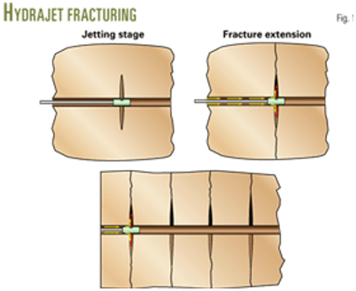Hydrajet fracturing effectively stimulates low-permeability