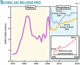 EIA annual outlook sees higher natural gas prices | Oil & Gas Journal