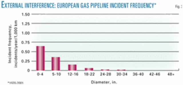 Analyses of incident data show US, European pipelines