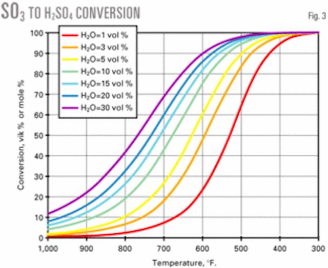 Correlation estimates FCC unit sulfuric acid emissions   Oil & Gas