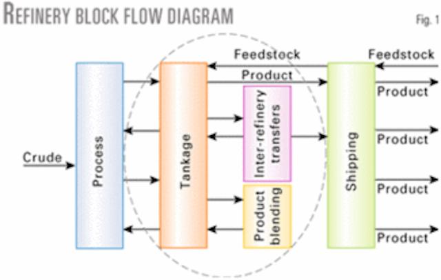 Simulation model determines optimal tank farm design   Oil & Gas Journal