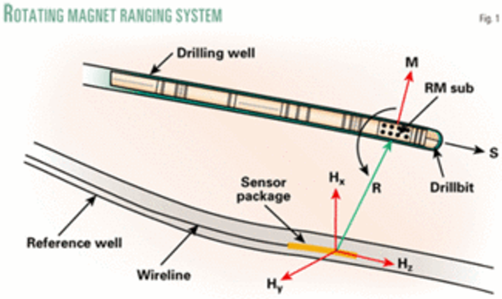 New rotating magnet ranging systems useful in oil sands, CBM