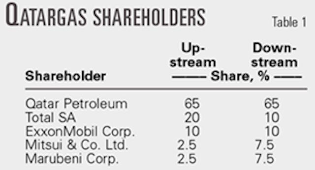 Qatargas upgrades, debottlenecks Ras Laffan LNG plant | Oil