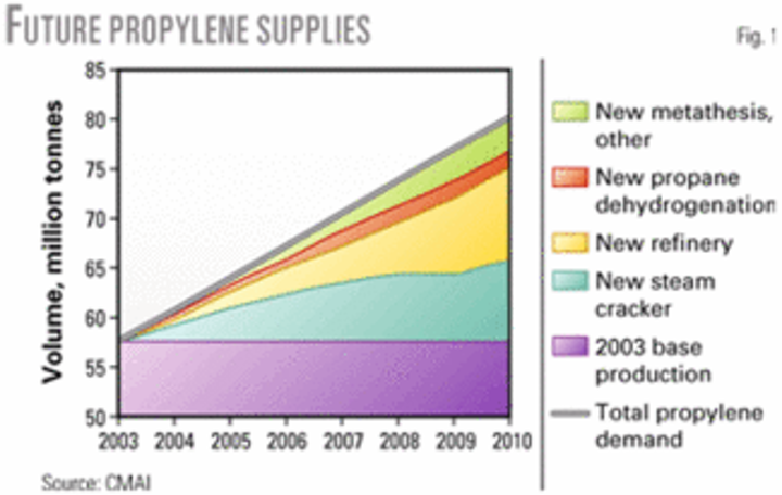 CMAI: On-purpose propylene production will increase share of