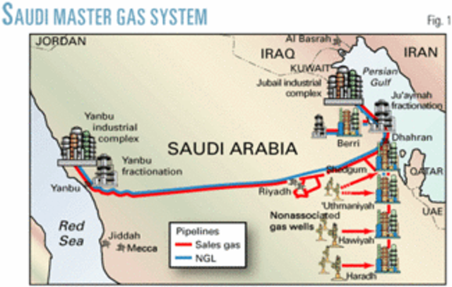 Saudi Arabia's gas sector: its role and growth opportunities