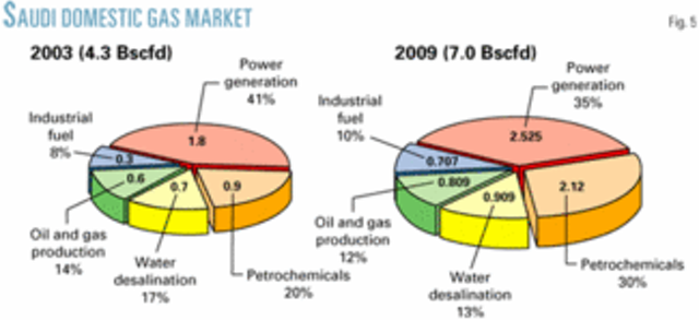 Saudi Arabia's gas sector: its role and growth opportunities | Oil